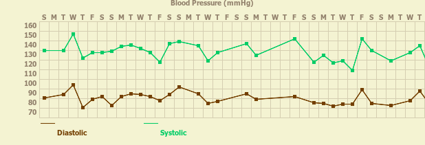 Tracker gallery chart for Blood Pressure Tracker