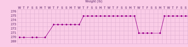 Tracker gallery chart for Pregnancy Tracker