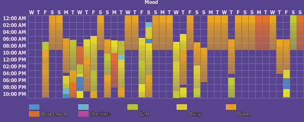 Tracker gallery chart for Mood Tracker