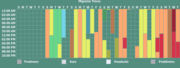 Tracker gallery chart for Migraine Tracker